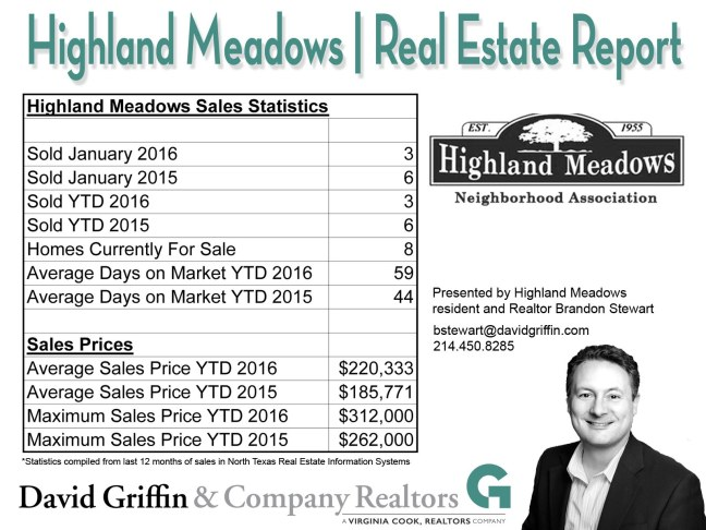 Highland Meadows Real Estate Report January 2016