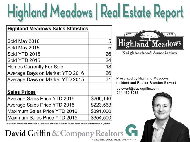 HMNA Real Estate Report May 2016
